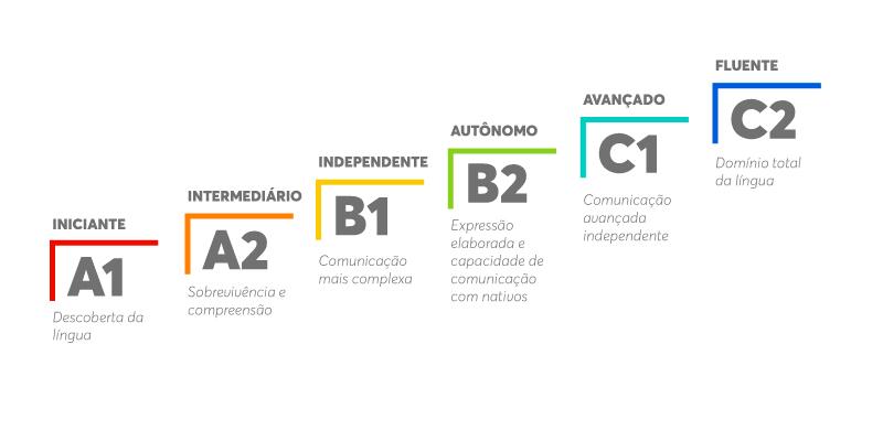 CEFR - Descubra tudo que você precisa saber o Exame de Espanhol do DELE